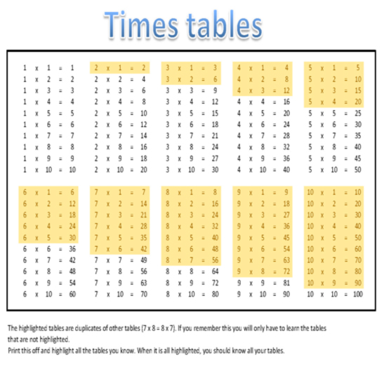 Times Tables Worksheets Ks1 | ABITLIKETHIS